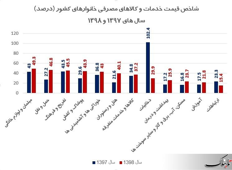 سبقت معنادار لوازم خانگی از دخانیات در سبد گرانی خانوار ایرانی/ دلیل تورم ۵۰ درصدی چیست؟