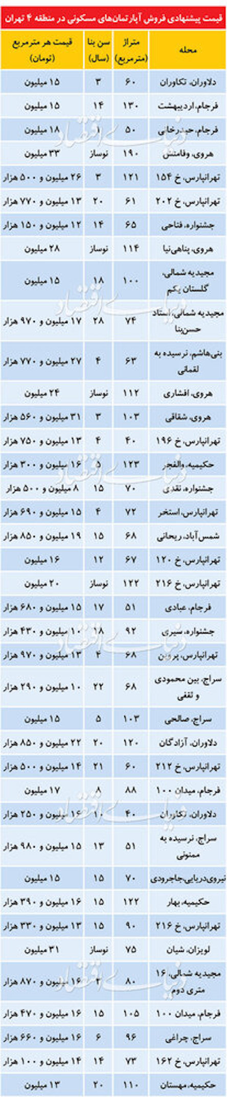 بیشترین معاملات مسکن تهران در کدام منطقه است؟