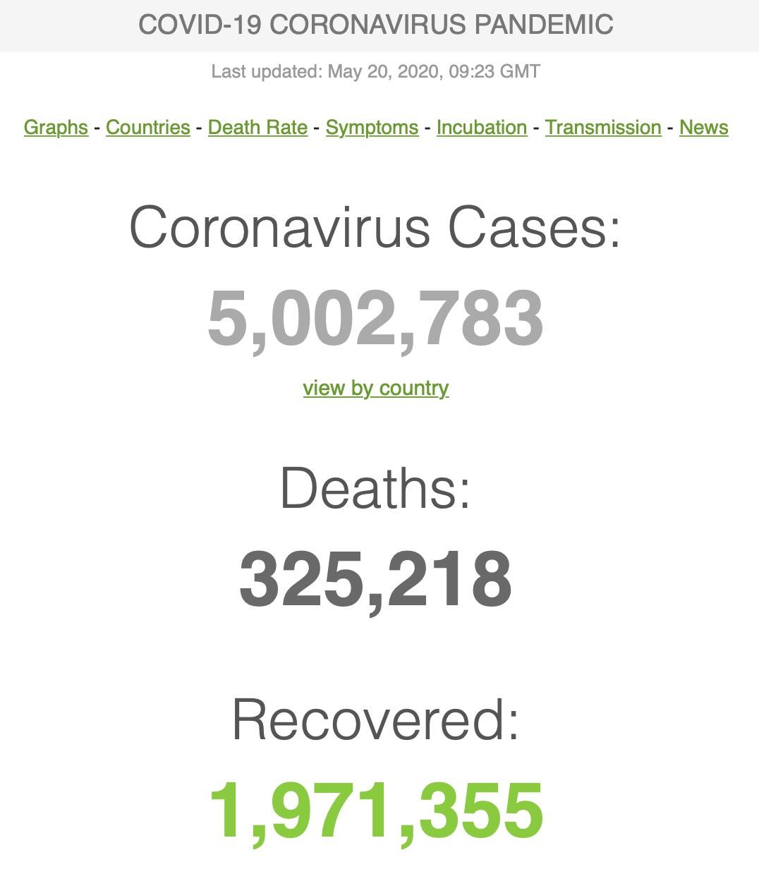 عبور کرونا از ۵ میلیون مبتلا در جهان