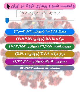 بعد از ۳۶ روز، آمار ابتلای جدید در ایران ۳ رقمی شد/ ۱۲۷۶ مبتلای دیگر بهبود یافتند و ترخیص شدند/ آخرین آمار مسمومیت، آسیب و مرگ با مصرف الکلهای تقلبی در کشور؛ بالغ بر ۵ هزار مسموم و ۷۰۰ جان باخته