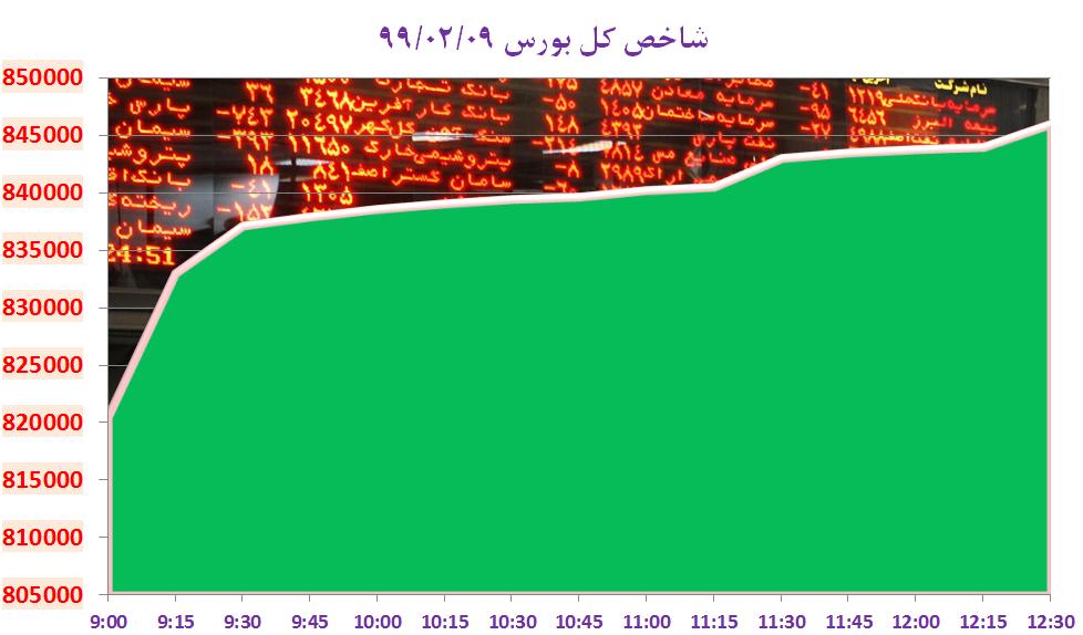 شاخص کل بورس تهران به نیمقدمی ۸۴۶ هزار واحد رسید