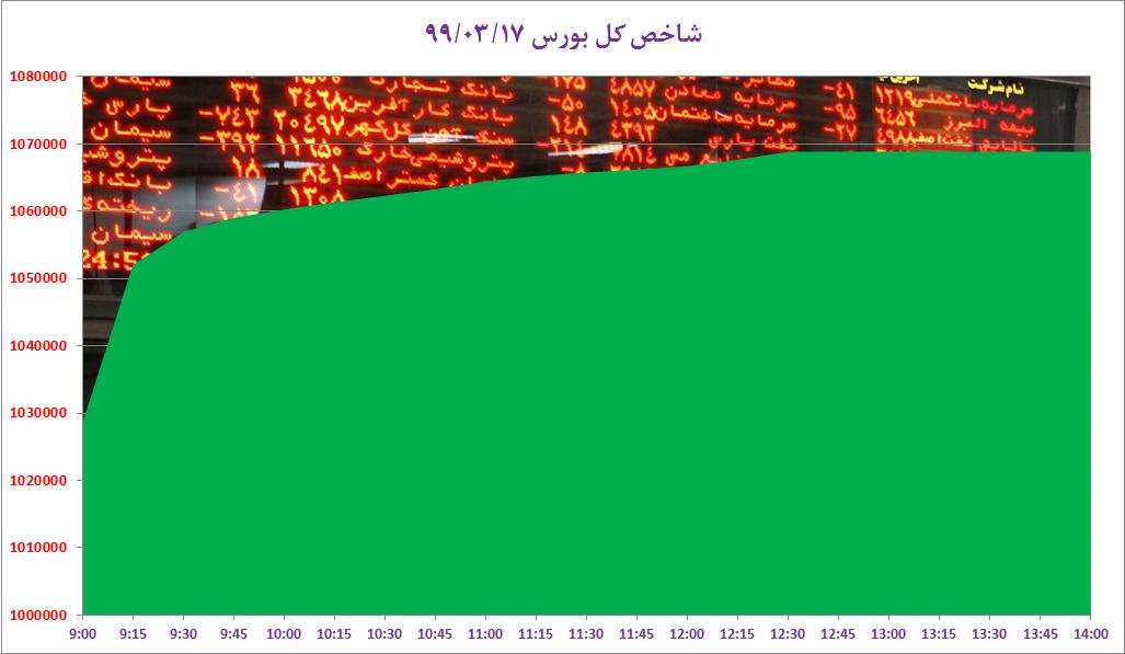 تدبیر وزیر برای مردم؛ خانه گران نخرید تا ارزان شود/ نوبرانه بازار؛ قیمت یک کیلو گیلاس بیشتر از یارانه ۳ ایرانی/ بانک مرکزی: شدیدترین نرخ رشد نقدینگى مربوط به دهه ١٣٥٠ است