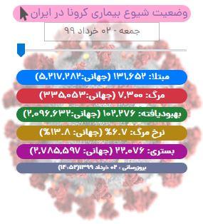 آخرین آمار کرونا تا ۲ خرداد ۹۹/ جان باختگان کووید-۱۹ در ایران به ۷ هزار و ۳۰۰ نفر رسید/ وضعیت خوزستان همچنان قرمز است