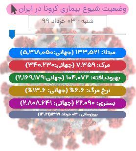 کرونا جان ۵۹ ایرانی دیگر را گرفت/ آخرین آمار «کووید-۱۹» در ایران تا ۳ خرداد ۹۹