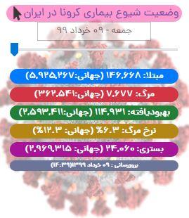 آخرین آمار کرونا تا ۹ خرداد/ شناسایی ۲۸۱۹ بیمار جدید «کووید۱۹» در کشور/ وضعیت خوزستان کماکان قرمز است