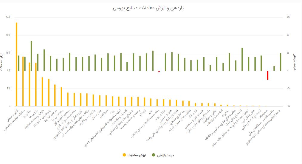 عبور شاخص کل از سد 1.5 میلیون واحد/ صفر، عدد نمادهای در صف فروش/ سبز رنگ غالب بر نقشه بازار