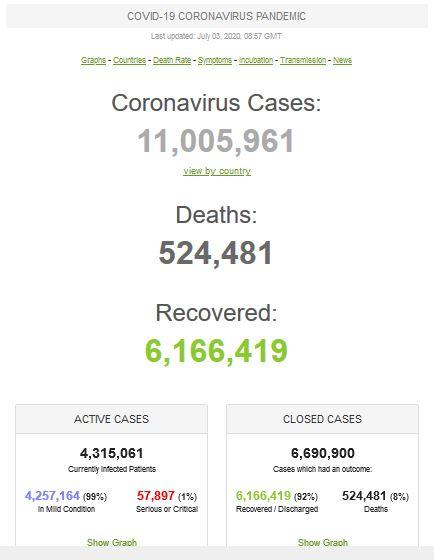 عبور مبتلایان به کرونا در جهان از مرز ۱۱ میلیون تن/ بالغ بر ۶ میلیون بهبود یافته و نیم میلیون جان باخته