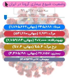 آخرین آمار کرونا در ایران تا ۱۷ تیر/ ثبت یک ابررکورد با ۲۰۰ جان باخته!