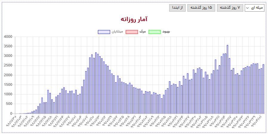 آیا در موج دوم شیوع کرونا در ایران قرار داریم؟ نمودارها چه میگویند؟