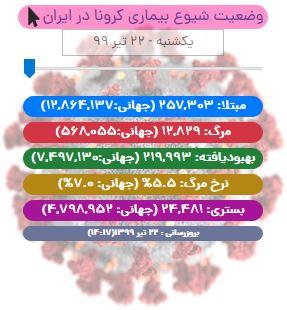 آخرین آمار کرونا در ایران تا ۲۲ تیر/ جان باختن ۱۹۴ بیمار در شبانه روز اخیر