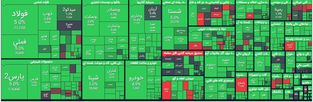 بازگشت صف های خرید به بازار/ رنگ سبز بر رخساره بازار