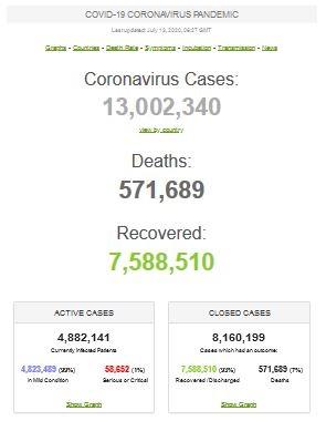 بیش از ۱۳ میلیون مبتلا به کووید-۱۹ در جهان