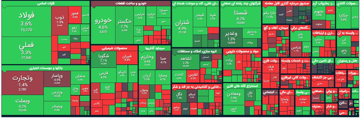 بیشترین افزایش قیمت مربوط به کدام نماد بود؟/ سهامداران برای خرید کدام نمادها صف کشیدند؟