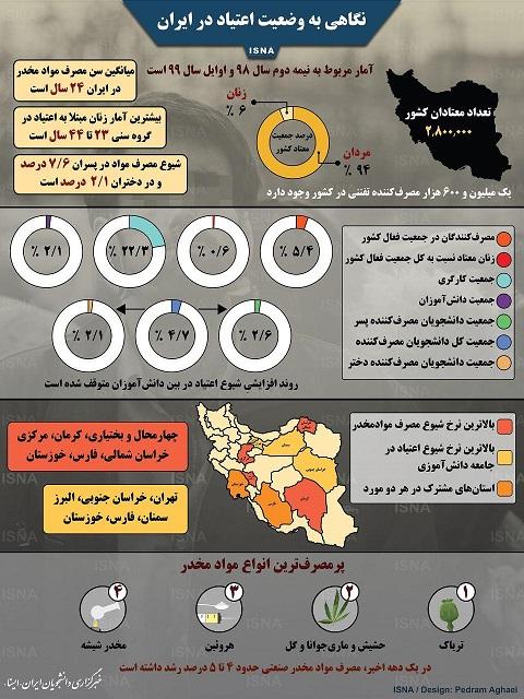 اینفوگرافیک وضعیت اعتیاد در ایران