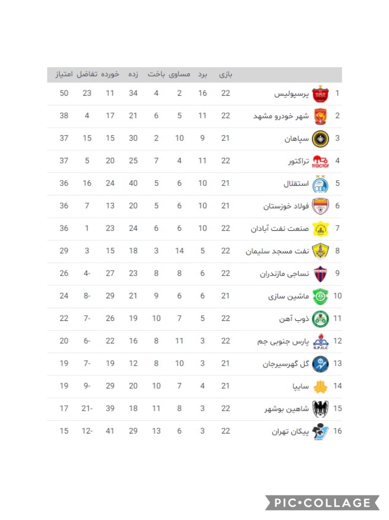 جدول جدید لیگ برتر و نتایج امشب با باخت تراکتور