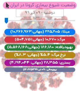 آخرین آمار کرونا در ایران تا ۹ تیر/ شمار جان باختگان در شبانه روزی اخیر ۱۶۲ تن! / تداوم رکوردشکنی مرگ و میر کووید-۱۹ در ایران