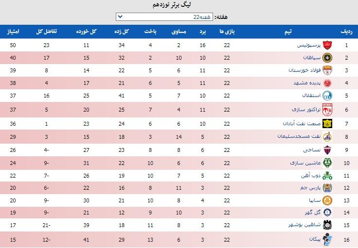 جدول هفته ۲۲ لیگ برتر فوتبال با سقوط استقلال
