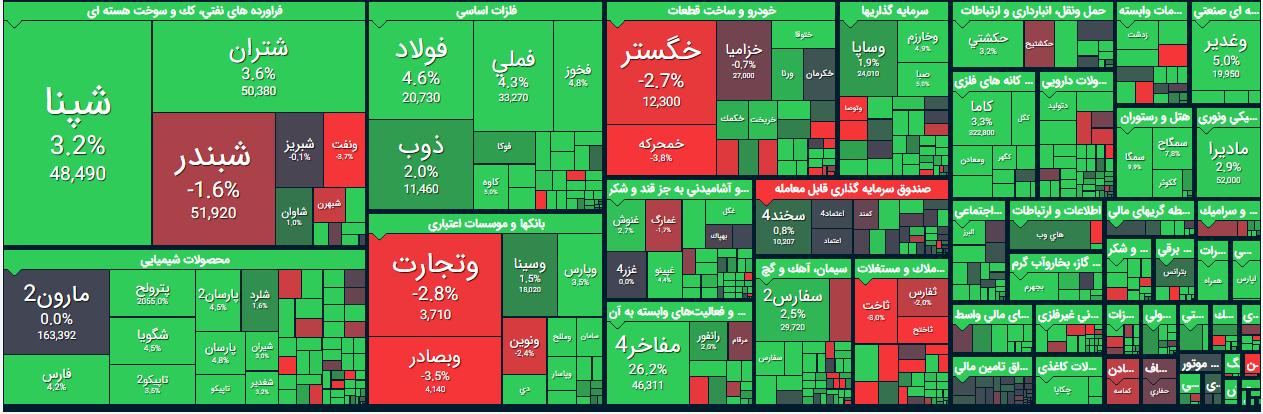 گزارش بورس امروز شنبه 11 مرداد 99/ سبزپوشی بازار در نیمه اول/ رشد 50 هزار واحدی شاخص کل در نیمه دوم بازار