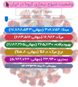 آخرین آمار کرونا در ایران تا ۱۱ مرداد/ فوت ۲۱۶ بیمار کووید۱۹ در شبانه روز گذشته