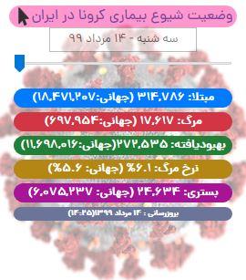 آخرین آمار کرونا در ایران تا ۱۴ مرداد/ شناسایی ۲۷۵۱ بیمار جدید/ ۱۴ استان در وضعیت قرمز