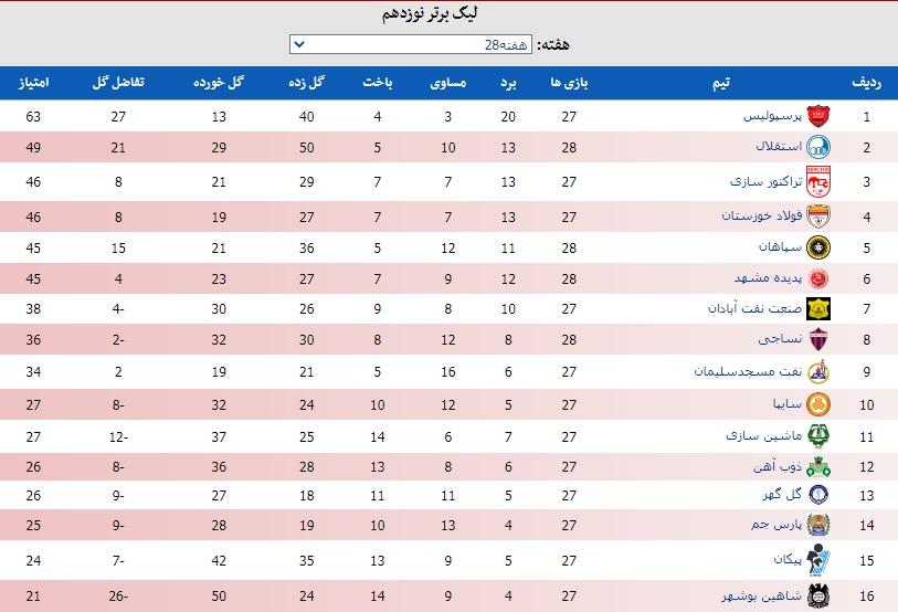 جدول لیگ برتر بعداز تساوی استقلال و باخت سپاهان