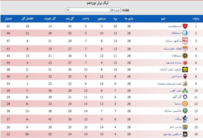 جدول لیگ در پایان هفته ۲۸ با توقف تراکتور و فولاد