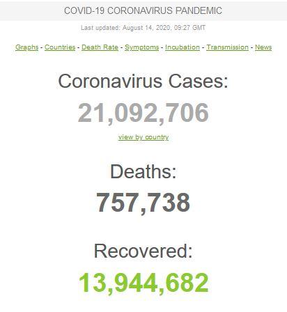 عبور مبتلایان به کووید-۱۹ در جهان از مرز ۲۱ میلیون تن