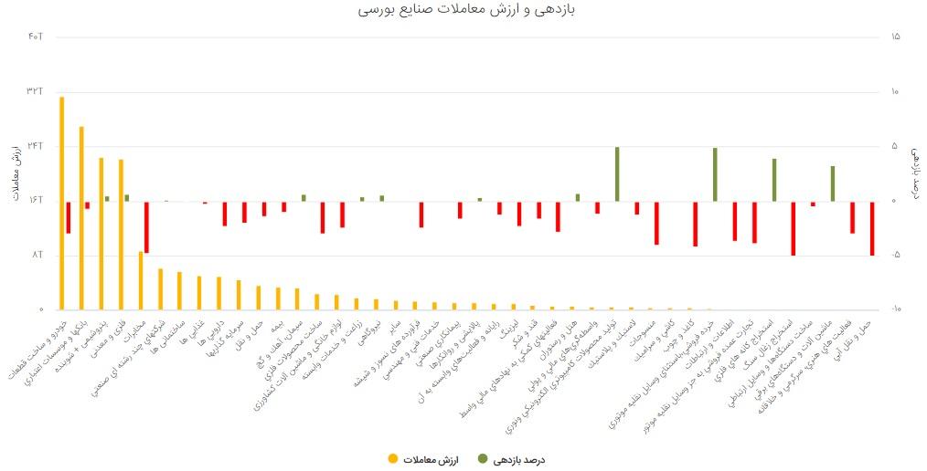 گزارش بورس امروز دوشنبه 27 مرداد 99/ شاخص کل سبز شد