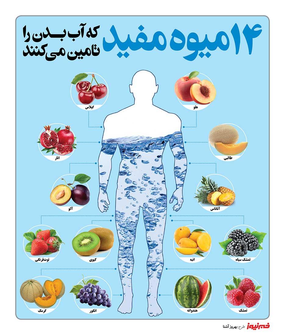 چهارده میوه مفید که آب بدن را تامین میکنند