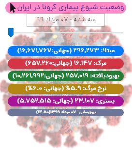 رکوردشکنی دوباره مرگ و میر کرونا در ایران/ آخرین آمار کووید-19 تا ۷ مرداد