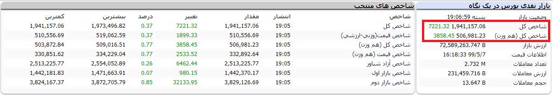 رشد 33 هزار واحدی شاخص کل در نیمه اول/ کدام نمادها بیشترین کاهش قیمت را تجربه کردند؟