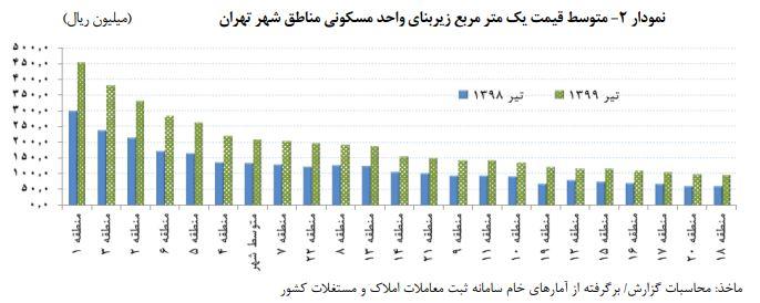 صالحی: بازداشت من «قیمت دلار» را بالا برد/ بانک مرکزی: سقف یک متر مسکن در تهران 45 میلیون و 300 هزار تومان/ سرپرست وزارت صمت: بازار در حال حاضر با کمبود و گرانی مواجه نیست
