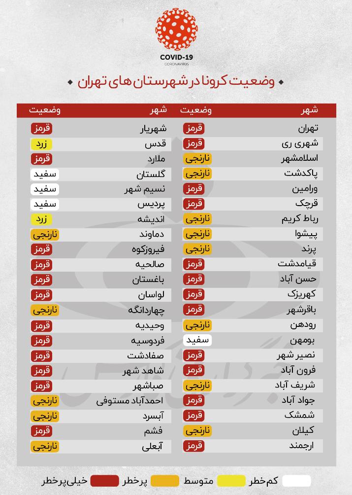 ۲۵ شهر در وضعیت قرمز کرونایی