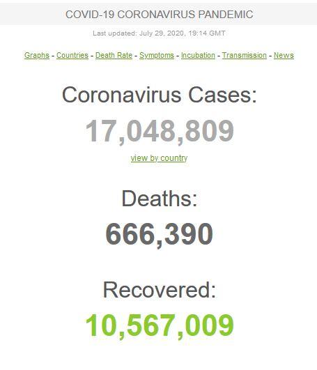 عبور مبتلایان به کرونا در جهان از مرز ۱۷ میلیون تن/ پیشتازی ادامه دار ایالات متحده و برزیل