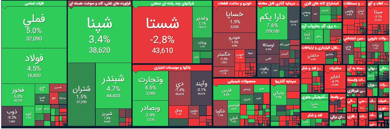 بیشترین قیمت مسکن در تهران به روایت بانک مرکزی / دلار گرانتر شد / این دو خودرو پلاک نمیشود / وزارت اقتصاد: بیش از 48 میلیون نفر کد بورسی دارند / بزرگترین عرضه اولیه سهام در راه است!