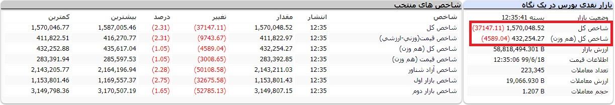 گزارش بورس امروز سه شنبه 18 شهریور 99/ کانال 1.6 میلیون واحدی هم از دست رفت