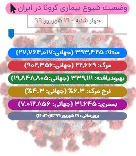 آخرین آمار کرونا در ایران تا ۱۹ شهریور ۹۹/ بهبودی ۳۳۹ هزار نفر از بیماران