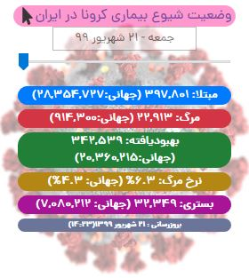 آخرین آمار کرونا در ایران تا ۲۱ شهریور ۹۹/ انجام بیش از ۳.۵ میلیون تست پیسیآر در کشور