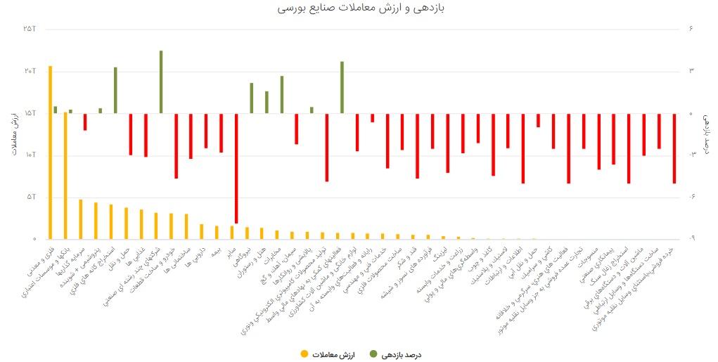 گزارش بورس امروز شنبه 22 شهریور 99/ در روز سبز بورس، بیشترین افزایش قیمت متعلق به کدام نمادها بود؟