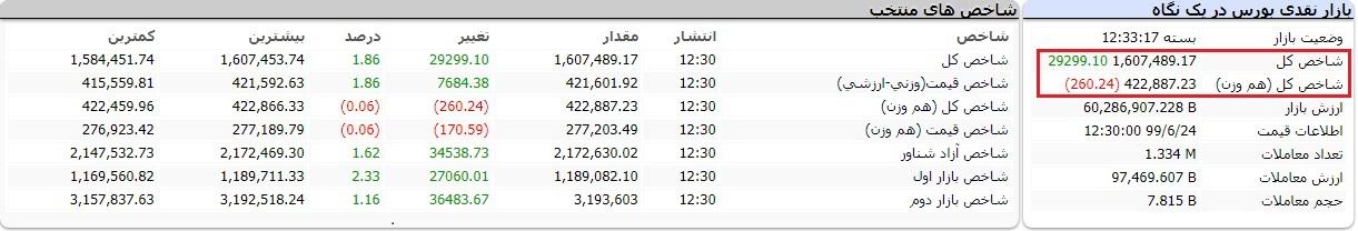 گزارش بورس امروز دوشنبه 24 شهریور 99/ بازگشت شاخص کل به کانال یک میلیون و 600