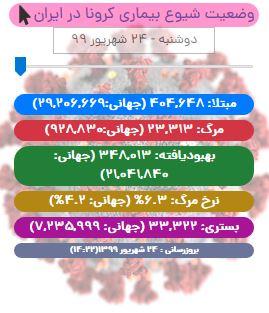 آخرین آمار کرونا در ایران تا ۲۴ شهریور ۹۹/ ۱۵۶ تن دیگر جان باختند
