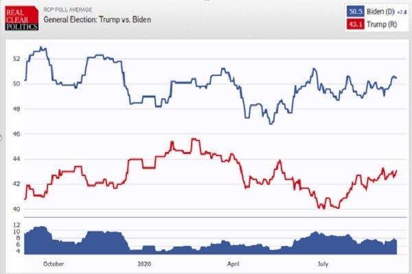 آخرین وضعیت ترامپ در نظرسنجی انتخاباتی