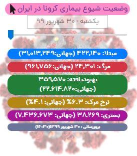 آخرین آمار کرونا در ایران تا ۳۰ شهریور ۹۹/ ۱۸۳ بیمار دیگر جان باختند!
