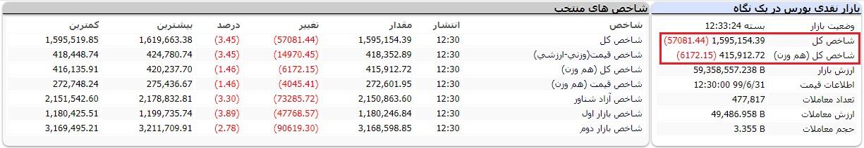 گزارش بورس امروز دوشنبه 31 شهریور 99/ سقوط شاخص کل به کانال 1.5 میلیون واحدی