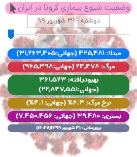 آخرین آمار کرونا در ایران تا ۳۱ شهریور ۹۹/ شناسایی ۳۳۴۱ بیمار جدید