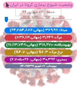 آخرین آمار کرونا در ایران تا ۷ شهریور ۹۹/ کاهش فوت روزانه کرونا در کشور