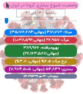 آخرین آمار کرونا در ایران تا ۱۳ مهر/ ۲۱۱ بیمار دیگر هم جان باختند