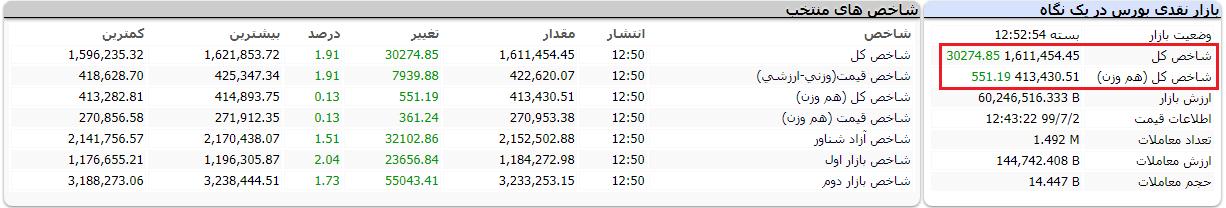 گزارش بورس امروز چهارشنبه 2 مهر 99 / بازگشت شاخص کل به کانال یک میلیون و 600