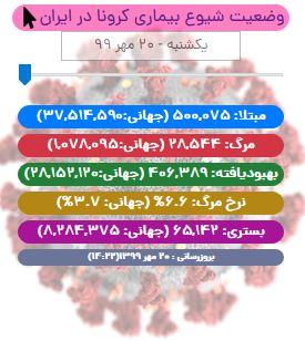 آخرین آمار کرونا تا ۲۰ مهر/ رکورد فوت کروناییها در ایران باز هم شکست!
