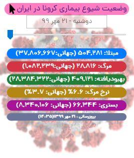 آخرین آمار در ایران تا ۲۱ مهر/ باز هم رکورد مرگ و میر کرونا در ایران شکست!